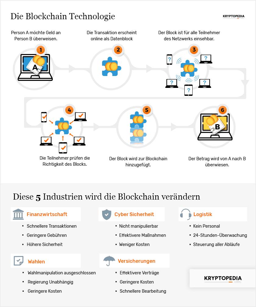 Infografik zur Blockchain Technologie