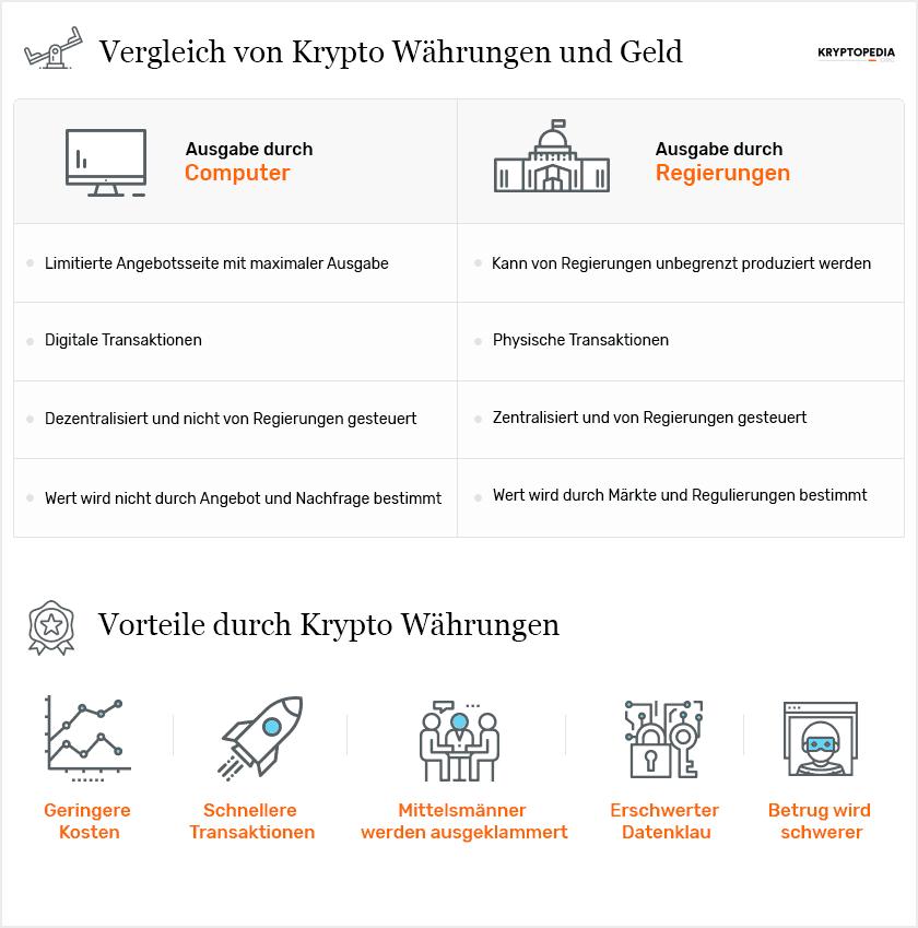 Infografik zu Krypto Währungen