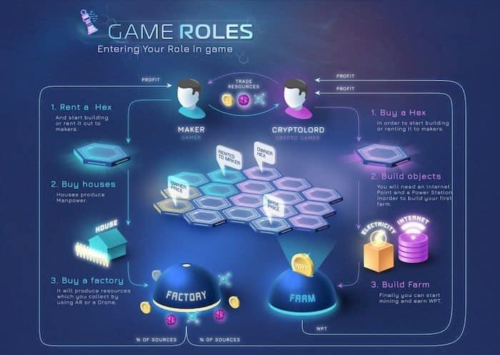 Erklärung des Spiels Worldopoly mit einer Grafik