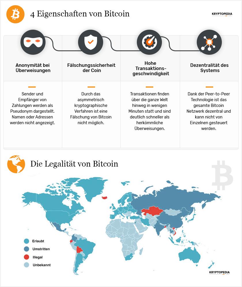 Infografik zum Bitcoin