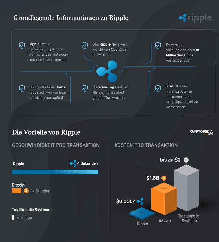 Infografik zu Ripple