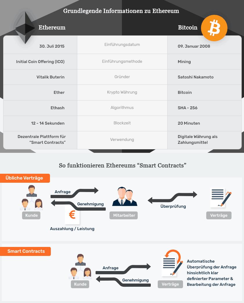 Infografik zu Ethereum