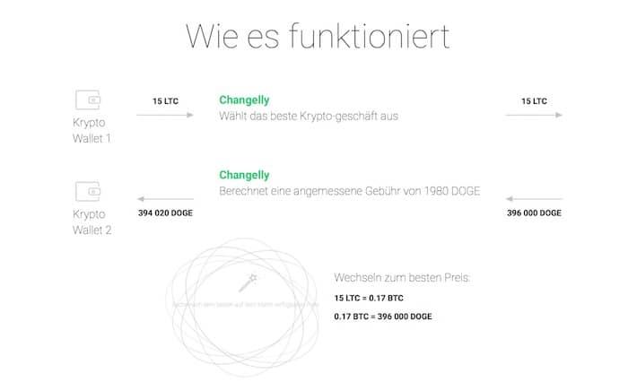 Ablauf bei der Exchange in Infografik dargestellt