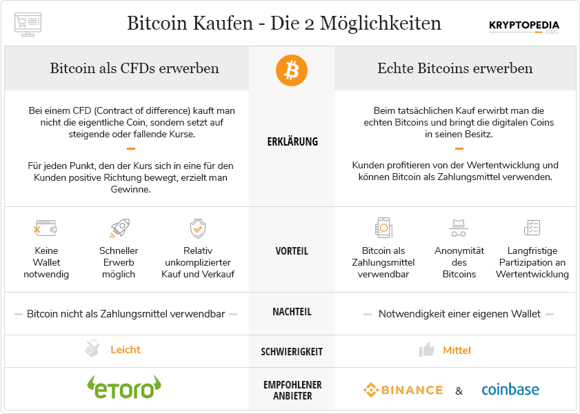 Grafik zu Bitcoins in orange