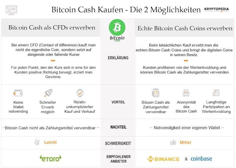 Infografik zum Bitcoin Cash Erwerb