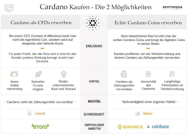 Infografik zum Cardano Erwerb