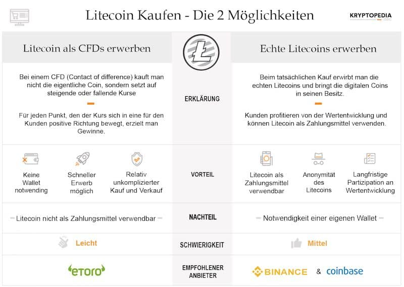 Infografik zum Litecoin Erwerb