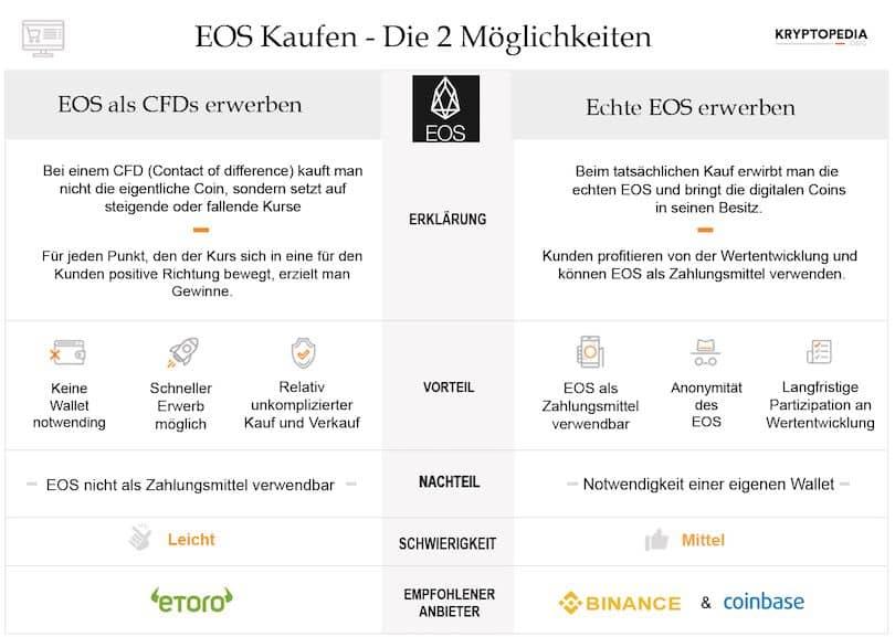 Infografik zum EOS Erwerb