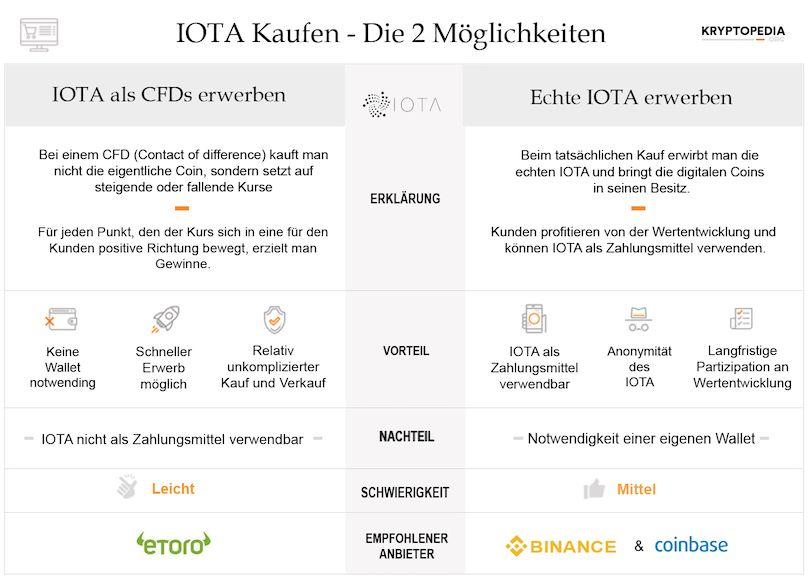 Infografik zum IOTA Erwerb