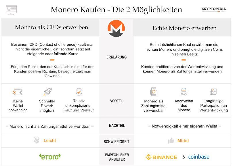 Infografik zum Monero Erwerb