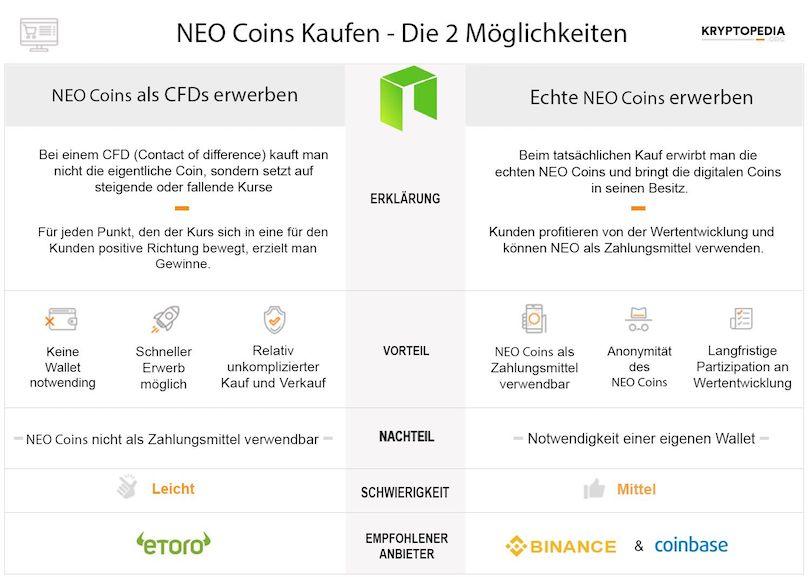 Infografik zum NEO Erwerb