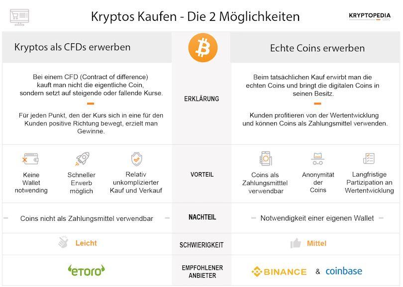 Infographic zum Unterschied zwischen Brokern und Börsen