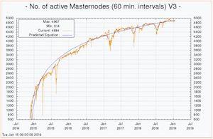 Masternodes auf einer Grafik dargestellt