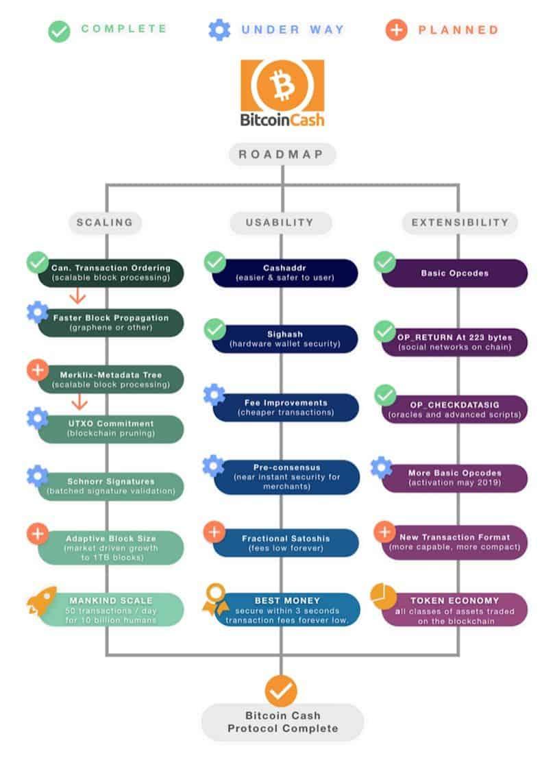 Roadmap BCH in Grafik