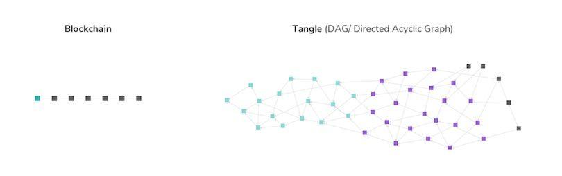 Tangle optisch dargestellt