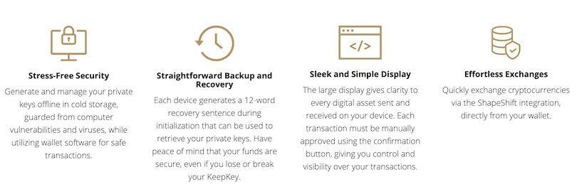 Möglichkeiten mit der digitalen Geldbörse dargestellt mit Symbolen